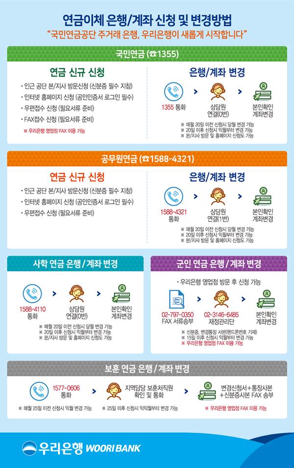 연금이체 은행/계좌 신청 및 변경방법 이미지