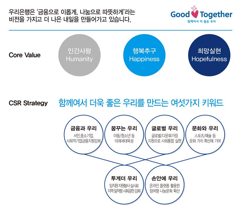 사회공헌비전 전략 다이어그램