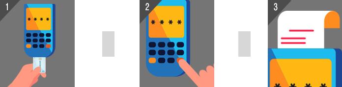 1.IC단말기에 카드 투입 → 2.IC칩 비밀번호(PIN)입력 → 3.전표출력