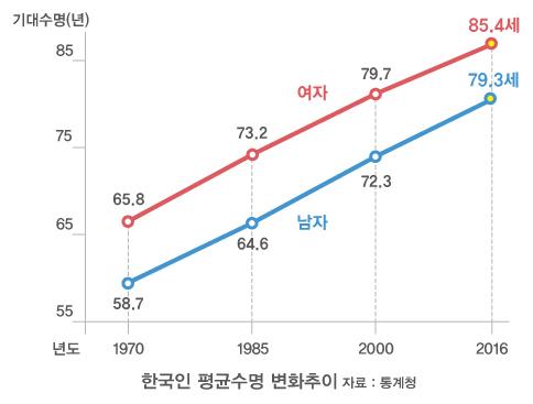 한국인 평균수명 변화추이를 살펴보면 2000년 72.2세와 79.6세에서 2010년 77.2세와 84.0세로 증가하였습니다. (자료 : 통계청)
