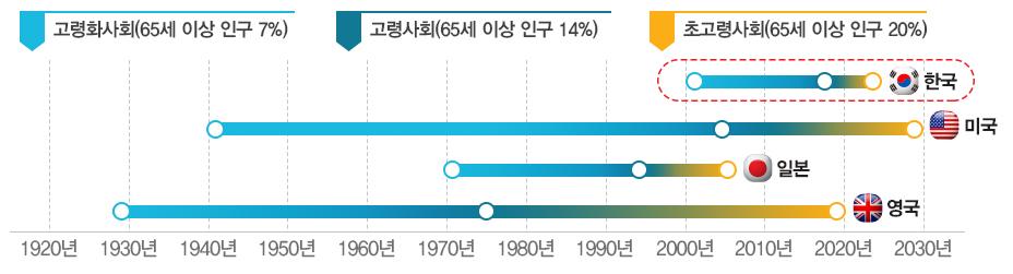 한국 노령 인구 변화 추이를 살펴보면 2000년에 7.2% , 2018년에 14.3% 2026년에 20.8%로 예상됩니다.